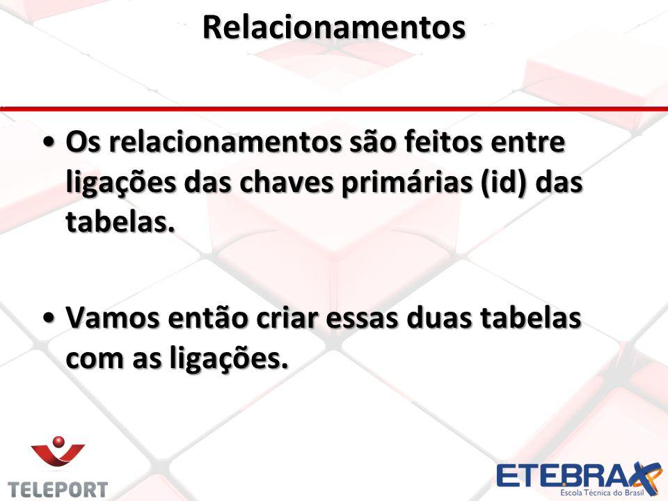 Relacionamentos •Os relacionamentos são feitos entre ligações das chaves primárias (id) das tabelas.