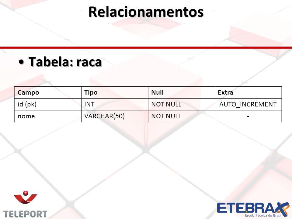 Relacionamentos •Tabela: raca CampoTipoNullExtra id (pk)INTNOT NULLAUTO_INCREMENT nomeVARCHAR(50)NOT NULL-