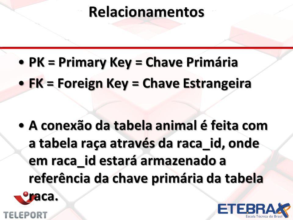 Relacionamentos •PK = Primary Key = Chave Primária •FK = Foreign Key = Chave Estrangeira •A conexão da tabela animal é feita com a tabela raça através da raca_id, onde em raca_id estará armazenado a referência da chave primária da tabela raca.