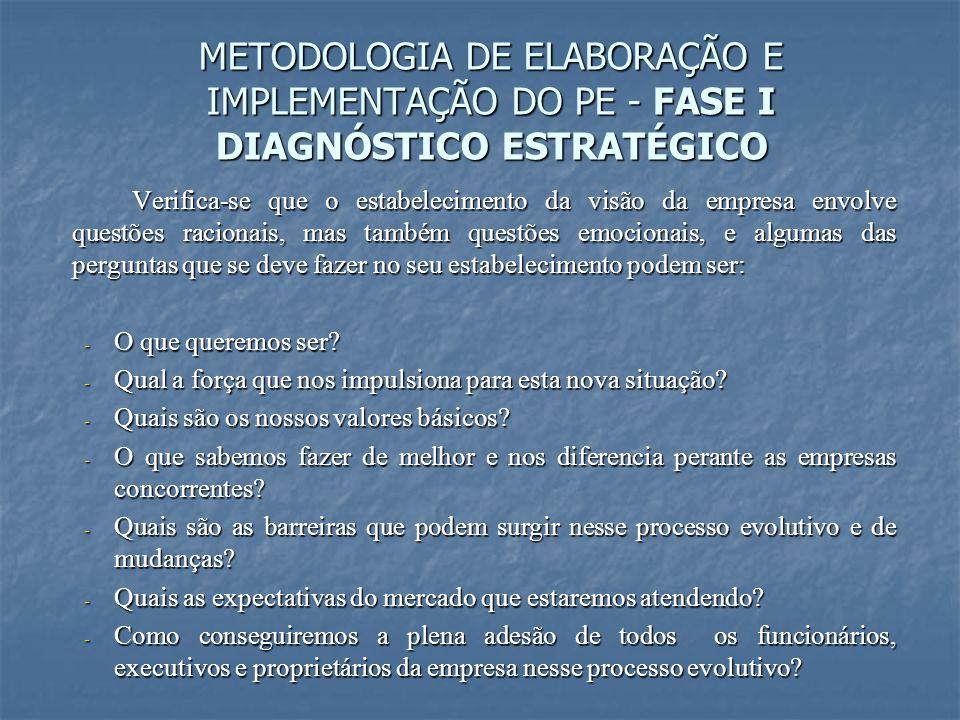 METODOLOGIA DE ELABORAÇÃO E IMPLEMENTAÇÃO DO PE - FASE I DIAGNÓSTICO ESTRATÉGICO Verifica-se que o estabelecimento da visão da empresa envolve questõe