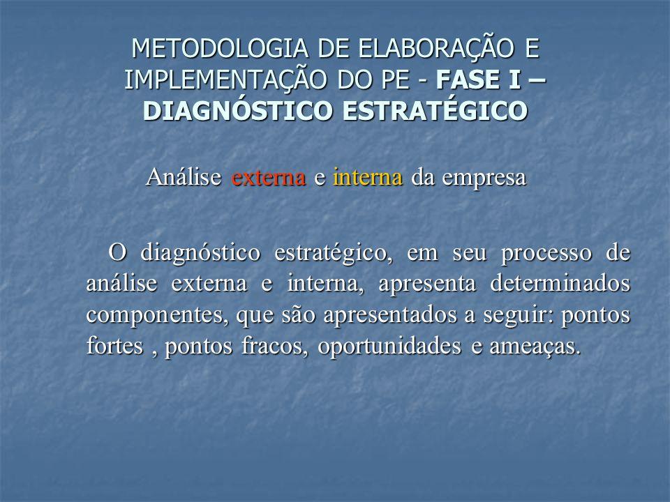 Análise externa e interna da empresa O diagnóstico estratégico, em seu processo de análise externa e interna, apresenta determinados componentes, que