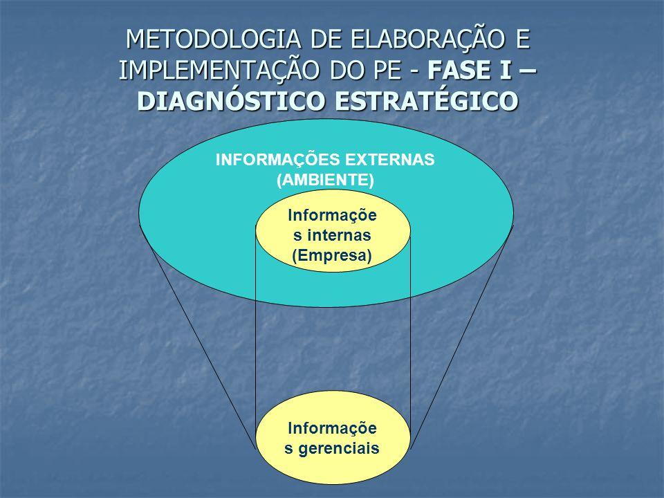 INFORMAÇÕES EXTERNAS (AMBIENTE) Informaçõe s gerenciais Informaçõe s internas (Empresa)