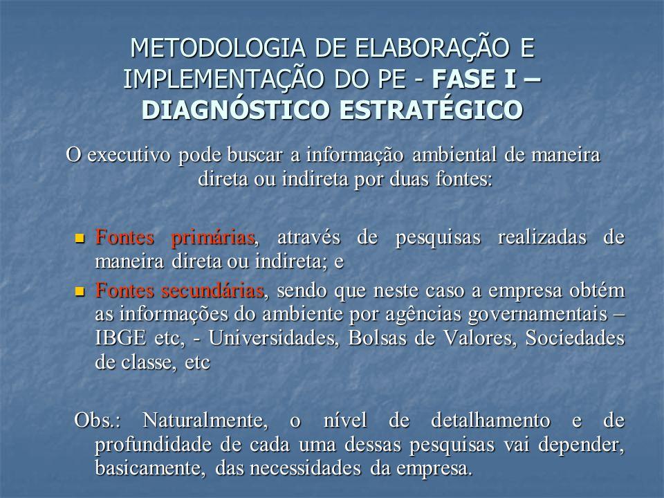 METODOLOGIA DE ELABORAÇÃO E IMPLEMENTAÇÃO DO PE - FASE I – DIAGNÓSTICO ESTRATÉGICO O executivo pode buscar a informação ambiental de maneira direta ou