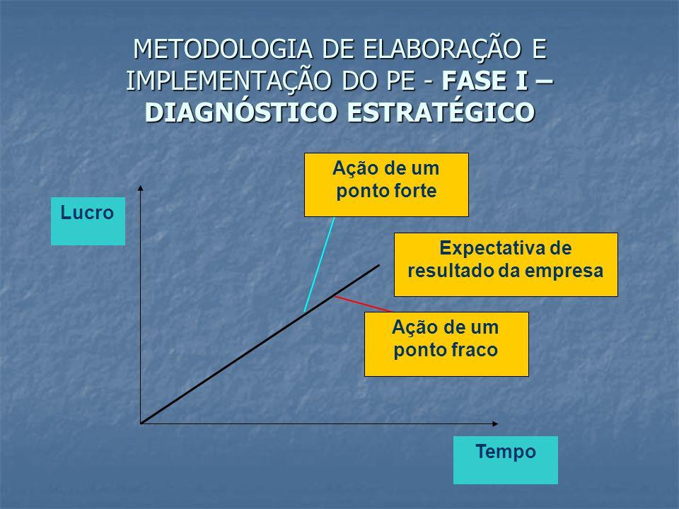 METODOLOGIA DE ELABORAÇÃO E IMPLEMENTAÇÃO DO PE - FASE I – DIAGNÓSTICO ESTRATÉGICO Ação de um ponto forte Expectativa de resultado da empresa Ação de