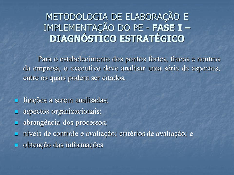 METODOLOGIA DE ELABORAÇÃO E IMPLEMENTAÇÃO DO PE - FASE I – DIAGNÓSTICO ESTRATÉGICO Para o estabelecimento dos pontos fortes, fracos e neutros da empre