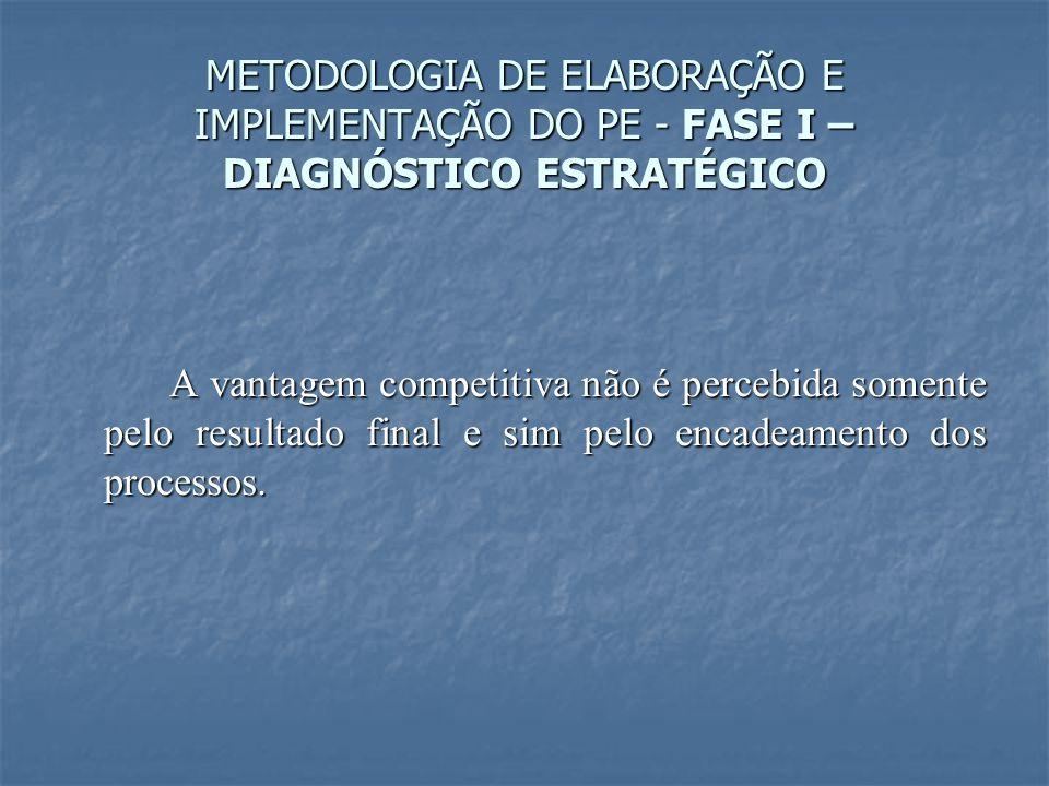 METODOLOGIA DE ELABORAÇÃO E IMPLEMENTAÇÃO DO PE - FASE I – DIAGNÓSTICO ESTRATÉGICO A vantagem competitiva não é percebida somente pelo resultado final