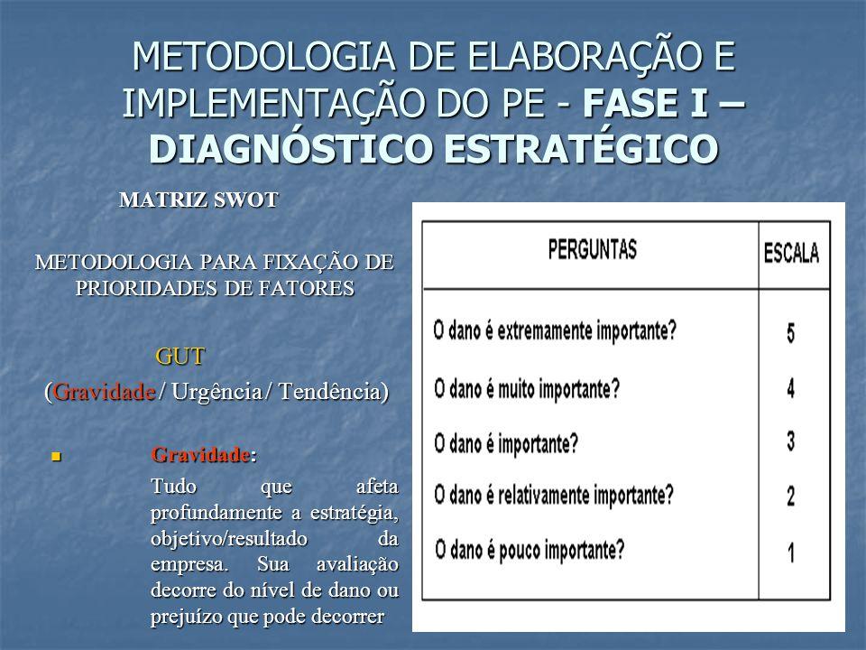 MATRIZ SWOT METODOLOGIA PARA FIXAÇÃO DE PRIORIDADES DE FATORES GUT GUT (Gravidade / Urgência / Tendência) (Gravidade / Urgência / Tendência)  Gravida