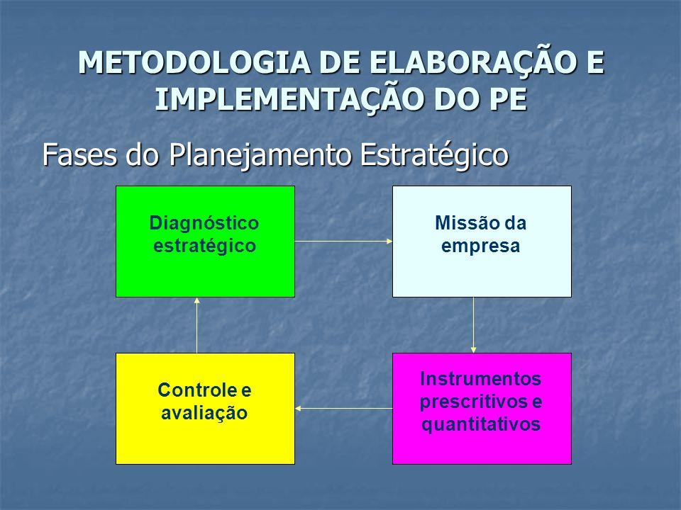 Fases do Planejamento Estratégico Diagnóstico estratégico Missão da empresa Instrumentos prescritivos e quantitativos Controle e avaliação