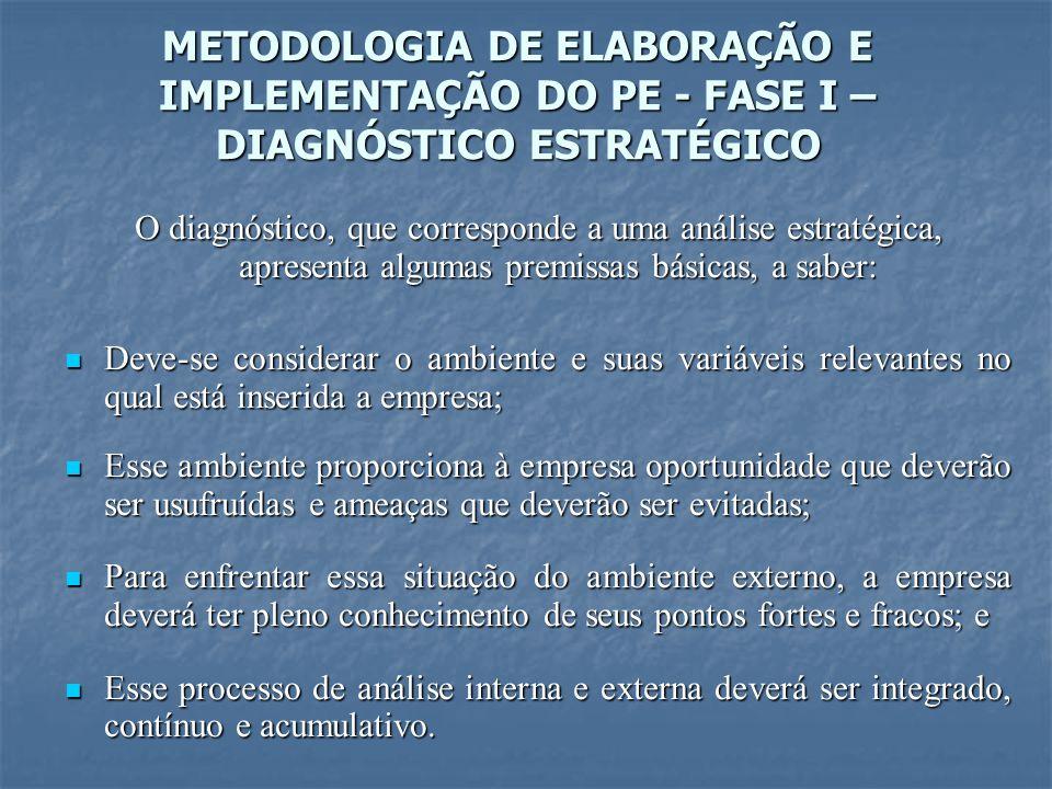 METODOLOGIA DE ELABORAÇÃO E IMPLEMENTAÇÃO DO PE - FASE I – DIAGNÓSTICO ESTRATÉGICO O diagnóstico, que corresponde a uma análise estratégica, apresenta