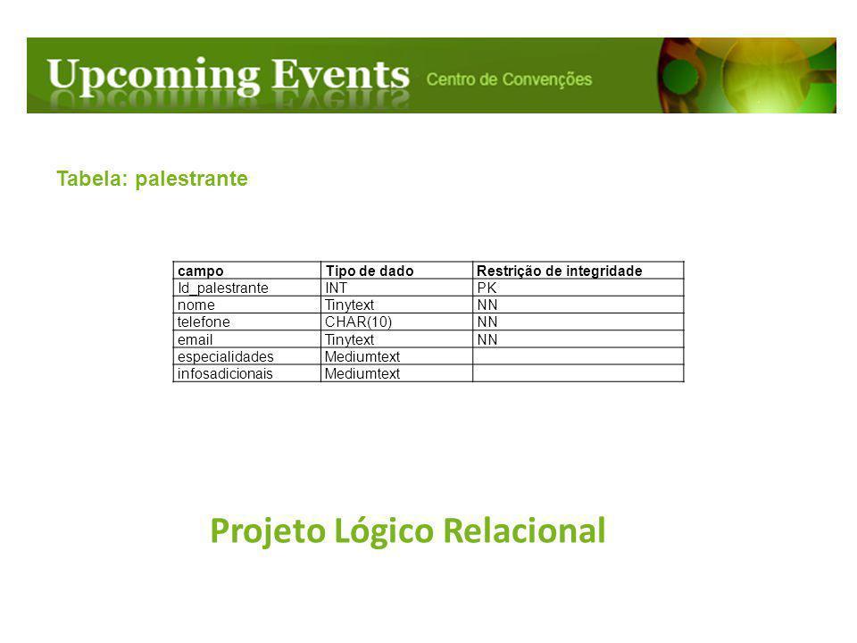 Projeto Lógico Relacional Tabela: palestrante campoTipo de dadoRestrição de integridade Id_palestranteINTPK nomeTinytextNN telefoneCHAR(10)NN emailTin
