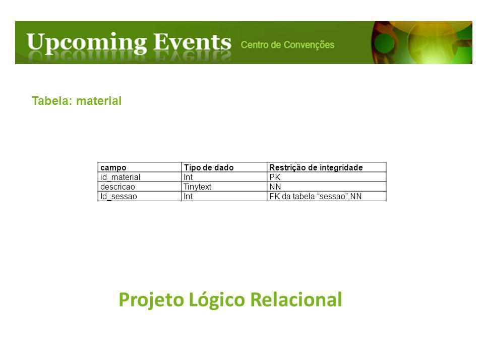 """Projeto Lógico Relacional Tabela: material campoTipo de dadoRestrição de integridade id_materialIntPK descricaoTinytextNN Id_sessaoIntFK da tabela """"se"""