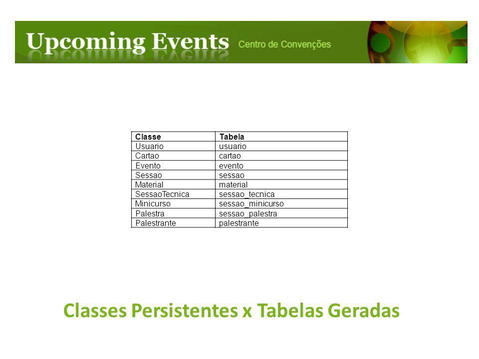 Classes Persistentes x Tabelas Geradas ClasseTabela Usuariousuario Cartaocartao Eventoevento Sessaosessao Materialmaterial SessaoTecnicasessao_tecnica