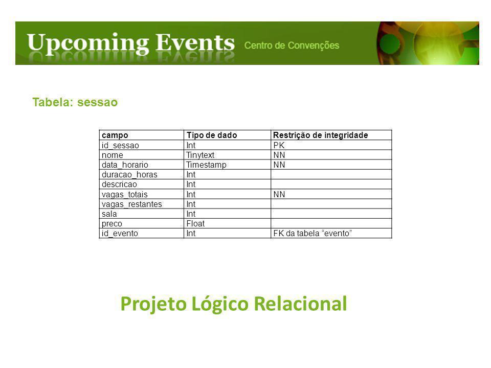 Projeto Lógico Relacional Tabela: sessao campoTipo de dadoRestrição de integridade id_sessaoIntPK nomeTinytextNN data_horarioTimestampNN duracao_horas