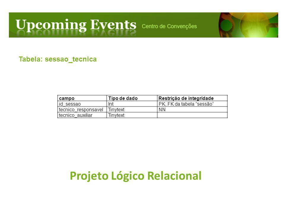 Projeto Lógico Relacional Tabela: sessao_minicurso campoTipo de dadoRestrição de integridade id_sessaoIntPK, FK da tabela sessão assuntoTinytextNN responsavelTinytext