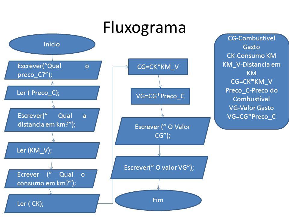 """Fluxograma Inicio Escrever(""""Qual o preco_C?""""); Escrever("""" Qual a distancia em km?""""); CG=CK*KM_V VG=CG*Preco_C Escrever ("""" O Valor CG""""); Escrever("""" O v"""