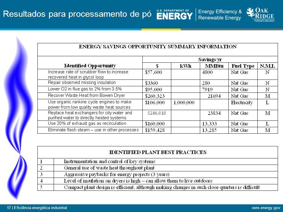 17 | Eficiência energética industrialeere.energy.gov Resultados para processamento de pó