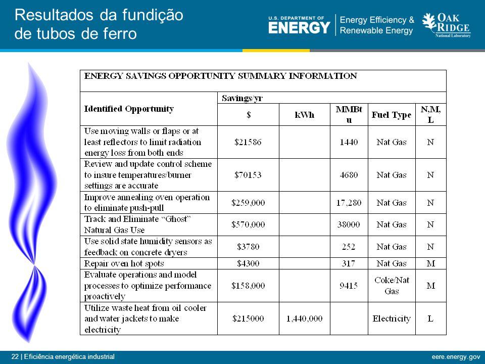 22 | Eficiência energética industrialeere.energy.gov Resultados da fundição de tubos de ferro