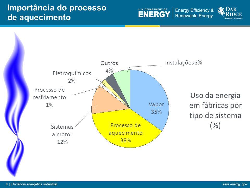 4 | Eficiência energética industrialeere.energy.gov Importância do processo de aquecimento Processo de resfriamento 1% Processo de aquecimento 38% Vapor 35% Outros 4% Eletroquímicos 2% Sistemas a motor 12% Instalações 8% Uso da energia em fábricas por tipo de sistema (%)