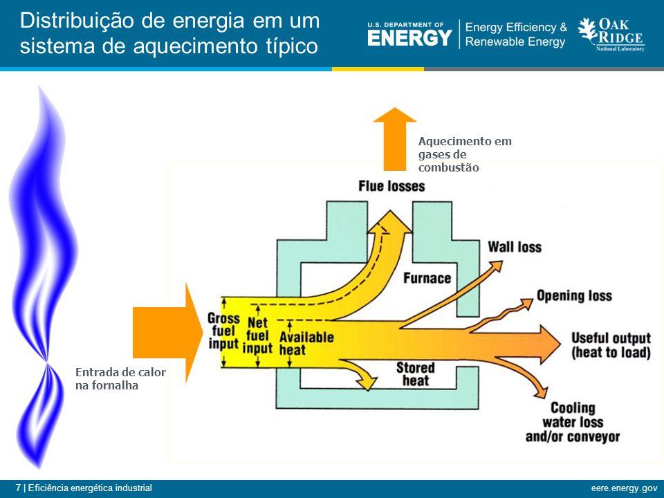 7 | Eficiência energética industrialeere.energy.gov Distribuição de energia em um sistema de aquecimento típico Entrada de calor na fornalha Aquecimento em gases de combustão