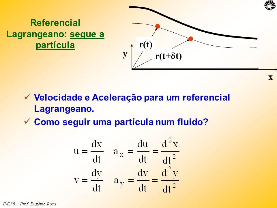 IM250 – Prof. Eugênio Rosa Referencial Lagrangeano: segue a partícula y x r(t) r(t+  t)  Velocidade e Aceleração para um referencial Lagrangeano. 