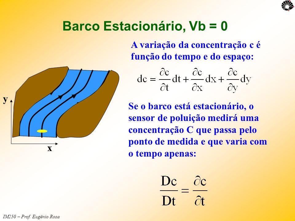 IM250 – Prof. Eugênio Rosa Barco Estacionário, Vb = 0 Se o barco está estacionário, o sensor de poluição medirá uma concentração C que passa pelo pont