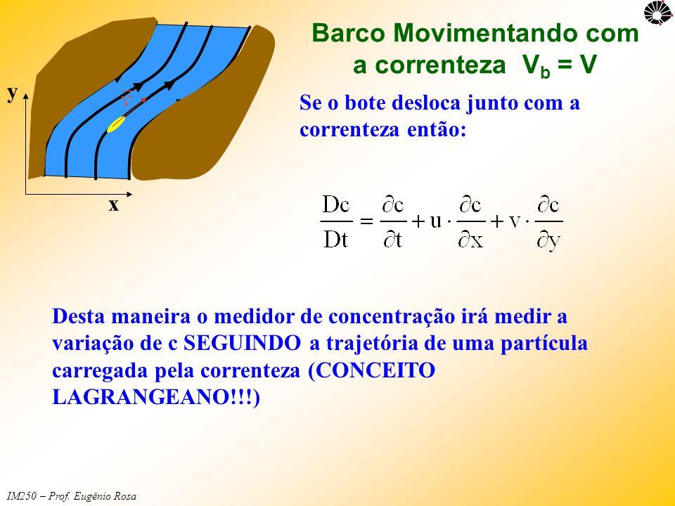 IM250 – Prof. Eugênio Rosa Barco Movimentando com a correnteza V b = V x y Se o bote desloca junto com a correnteza então: Desta maneira o medidor de