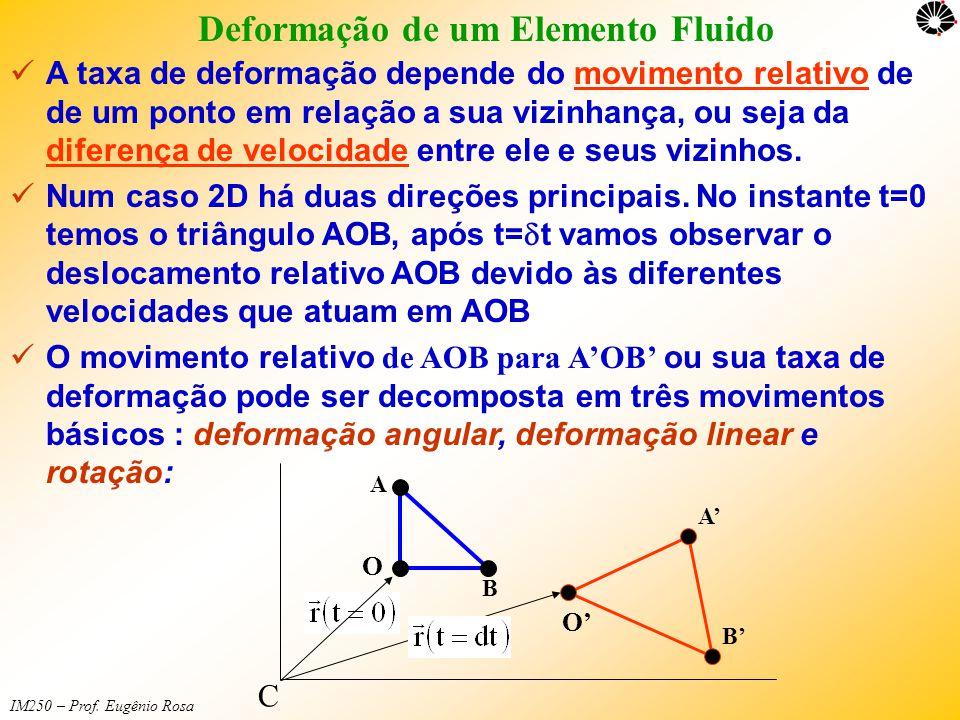 IM250 – Prof. Eugênio Rosa Deformação de um Elemento Fluido  A taxa de deformação depende do movimento relativo de de um ponto em relação a sua vizin