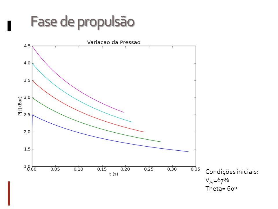 Fase de propulsão Condições iniciais: V Ar =67% Theta= 60º