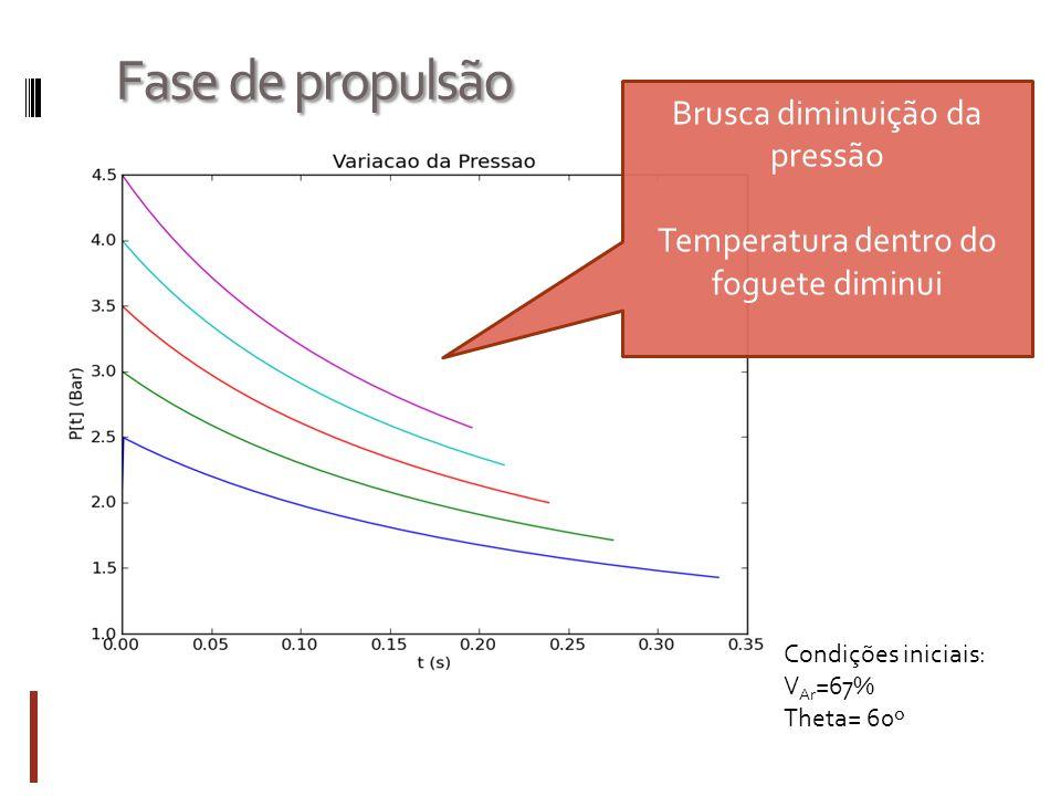 Fase de propulsão Condições iniciais: V Ar =67% Theta= 60º Brusca diminuição da pressão Temperatura dentro do foguete diminui