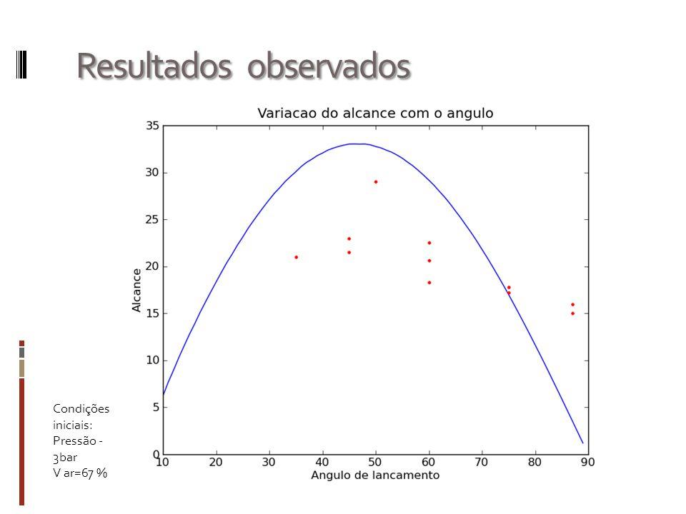 Resultados observados Condições iniciais: Pressão - 3bar V ar=67 %