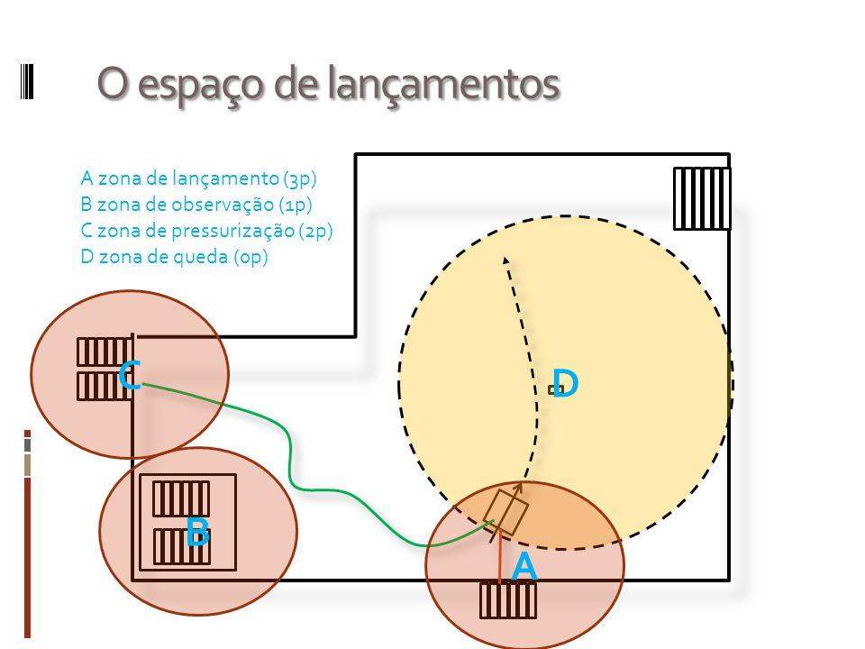 O espaço de lançamentos D A C B A zona de lançamento (3p) B zona de observação (1p) C zona de pressurização (2p) D zona de queda (0p)