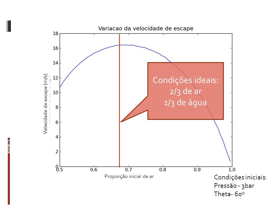 Proporção inicial de ar Velocidade de escape (m/s) Condições.
