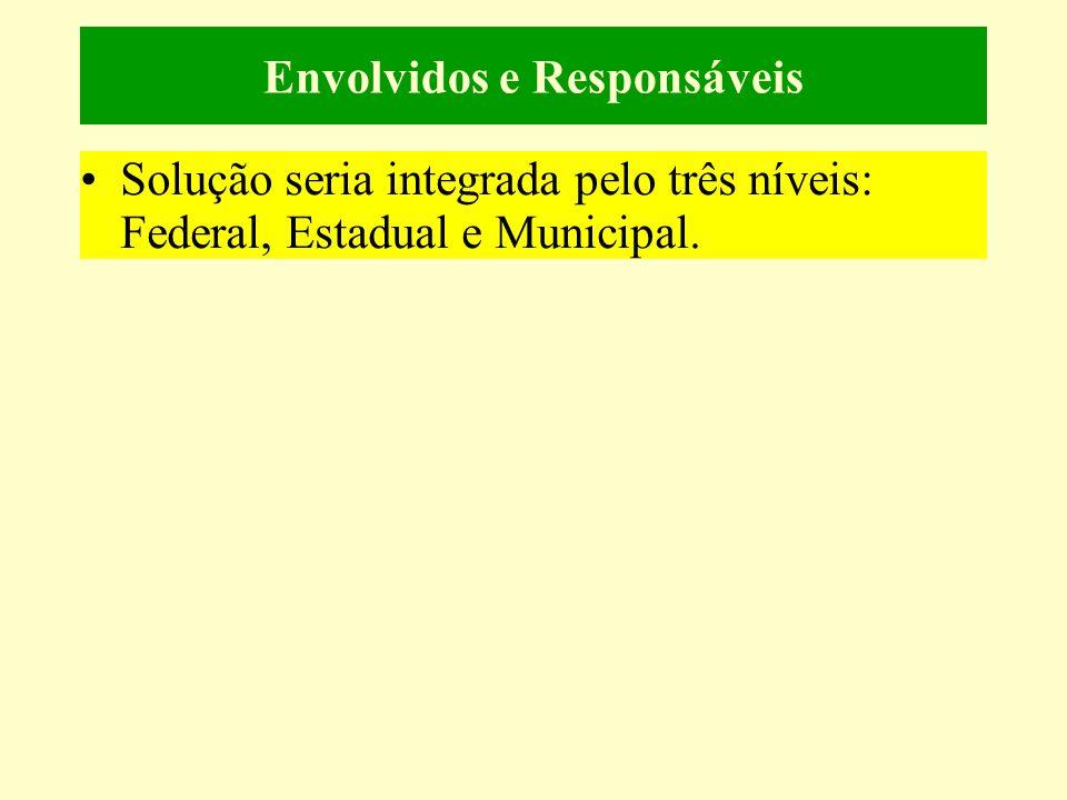 Envolvidos e Responsáveis •Solução seria integrada pelo três níveis: Federal, Estadual e Municipal.