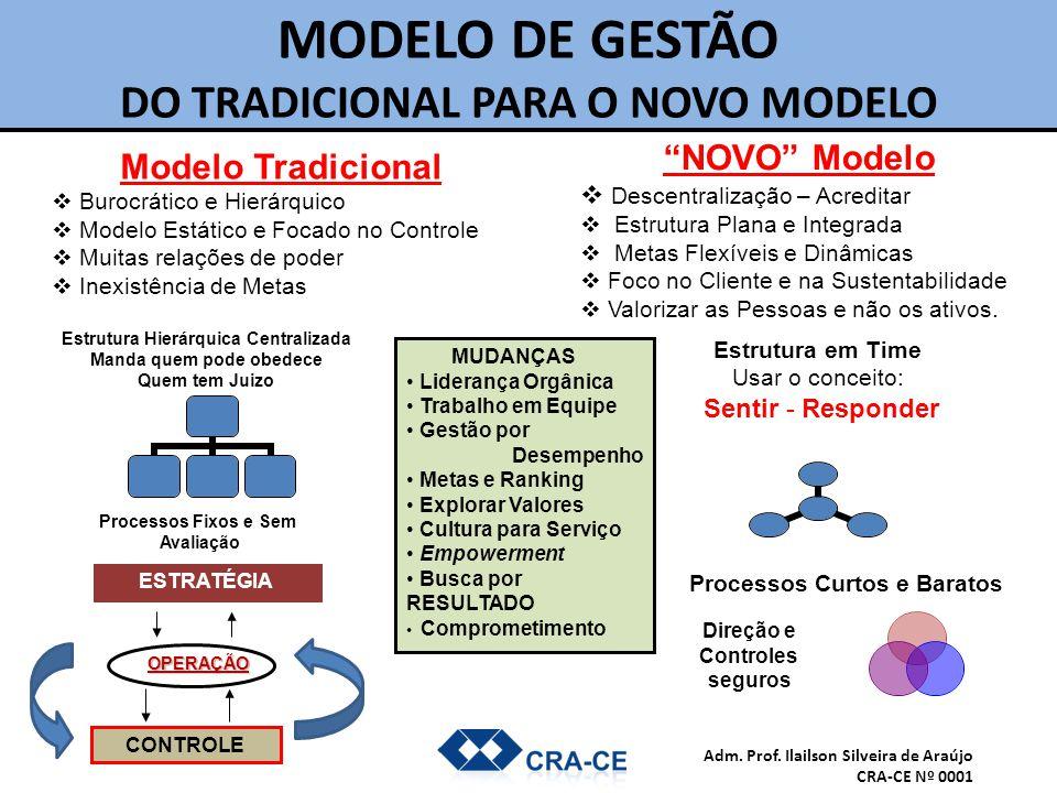 MODELO DE GESTÃO DO TRADICIONAL PARA O NOVO MODELO Modelo Tradicional  Burocrático e Hierárquico  Modelo Estático e Focado no Controle  Muitas rela