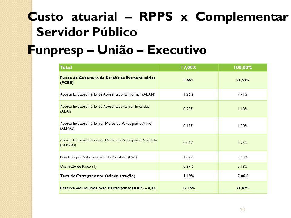 Custo atuarial – RPPS x Complementar Servidor Público Funpresp – União – Executivo 10 Total17,00%100,00% Fundo de Cobertura de Benefícios Extraordinários (FCBE) 3,66%21,53% Aporte Extraordinário de Aposentadoria Normal (AEAN)1,26%7,41% Aporte Extraordinário de Aposentadoria por Invalidez (AEAI) 0,20%1,18% Aporte Extraordinário por Morte do Participante Ativo (AEMAt) 0,17%1,00% Aporte Extraordinário por Morte do Participante Assistido (AEMAss) 0,04%0,23% Benefício por Sobrevivência do Assistido (BSA)1,62%9,53% Oscilação de Risco (1)0,37%2,18% Taxa de Carregamento (administração)1,19%7,00% Reserva Acumulada pelo Participante (RAP) – 8,5%12,15%71,47%