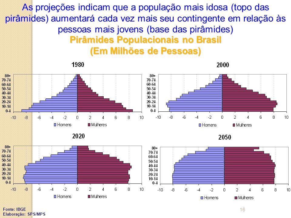 Pirâmides Populacionais no Brasil (Em Milhões de Pessoas) Fonte: IBGE Elaboração: SPS/MPS As projeções indicam que a população mais idosa (topo das pirâmides) aumentará cada vez mais seu contingente em relação às pessoas mais jovens (base das pirâmides) 16