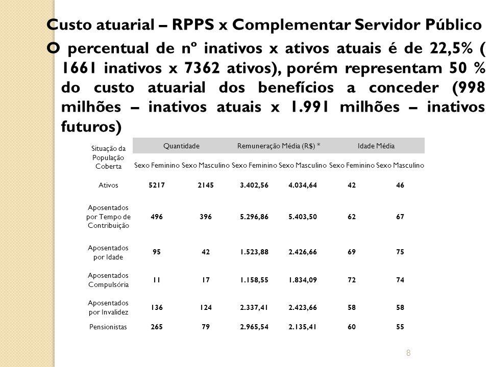 Custo atuarial – RPPS x Complementar Servidor Público O percentual de nº inativos x ativos atuais é de 22,5% ( 1661 inativos x 7362 ativos), porém representam 50 % do custo atuarial dos benefícios a conceder (998 milhões – inativos atuais x 1.991 milhões – inativos futuros) 8 Situação da População Coberta QuantidadeRemuneração Média (R$) *Idade Média Sexo FemininoSexo MasculinoSexo FemininoSexo MasculinoSexo FemininoSexo Masculino Ativos521721453.402,564.034,644246 Aposentados por Tempo de Contribuição 4963965.296,865.403,506267 Aposentados por Idade 95421.523,882.426,666975 Aposentados Compulsória 11171.158,551.834,097274 Aposentados por Invalidez 1361242.337,412.423,6658 Pensionistas265792.965,542.135,416055