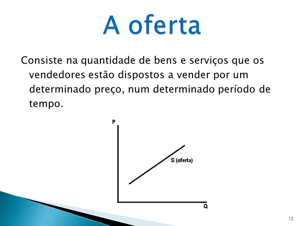  Rendimento dos consumidores: rendimento preço dos bens e serviços Deslocação da curva da procura para a direita. rendimento preço dos bens e serviço
