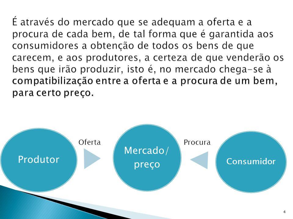  Mercado de capitais;  Mercado de câmbios;  Mercado de trabalho;  Mercado de petróleo;  Mercado dos bens e serviços. 3