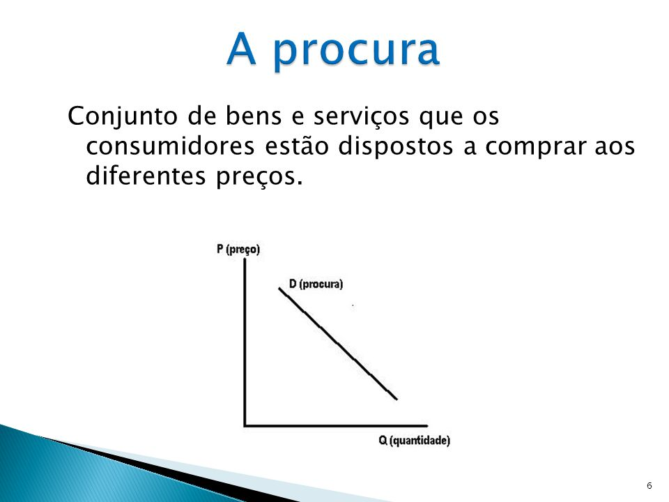 Conjunto de bens e serviços que os consumidores estão dispostos a comprar aos diferentes preços. 6