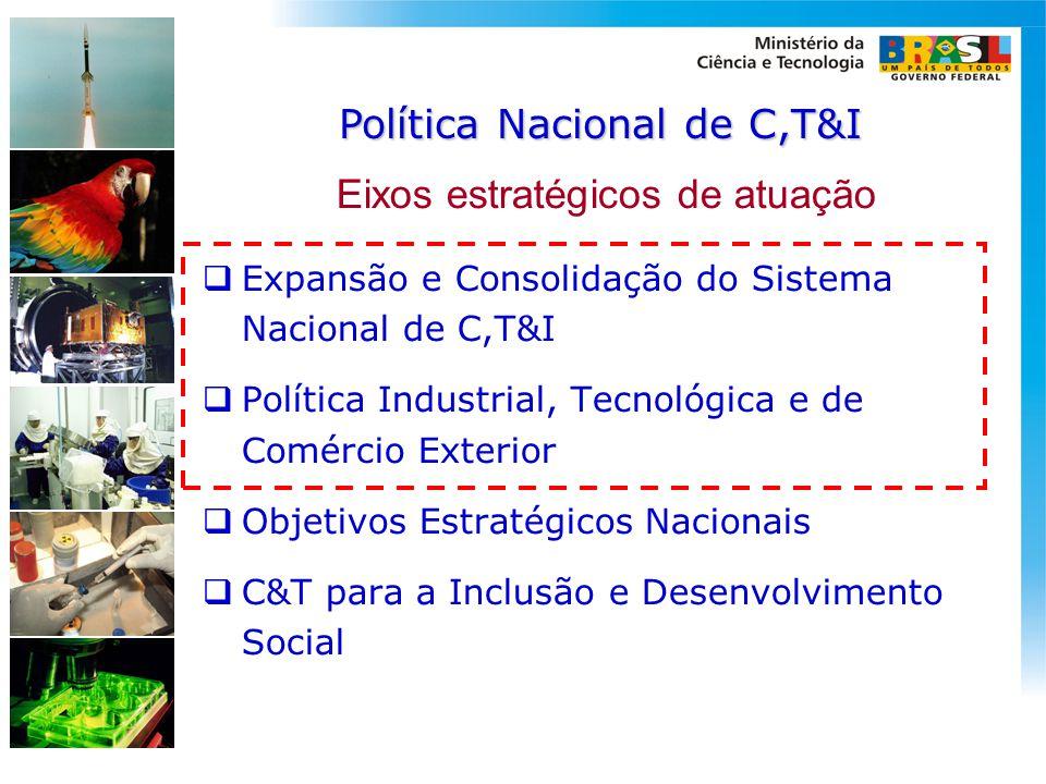 Eixos estratégicos de atuação  Expansão e Consolidação do Sistema Nacional de C,T&I  Política Industrial, Tecnológica e de Comércio Exterior  Objet