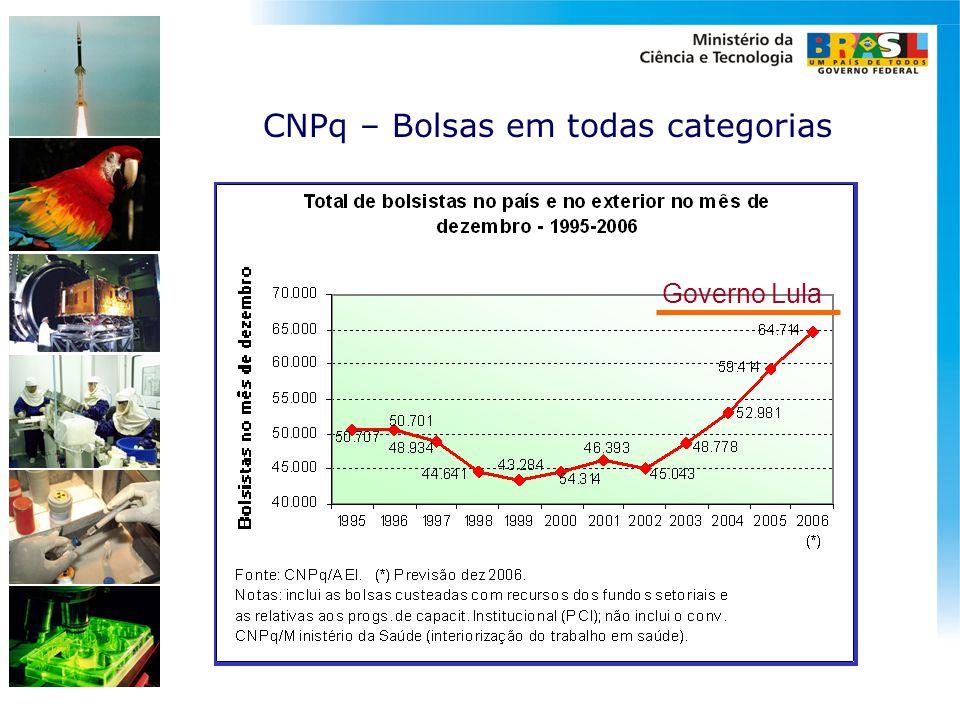 CNPq – Bolsas em todas categorias Governo Lula