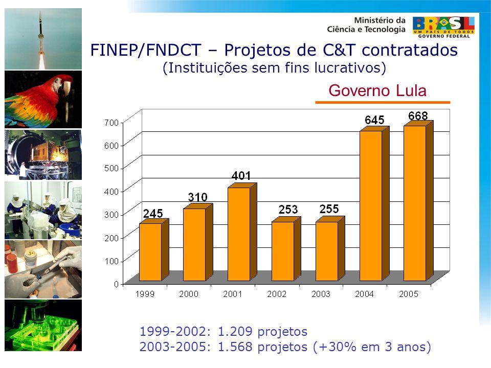 FINEP/FNDCT – Projetos de C&T contratados (Instituições sem fins lucrativos) 1999-2002: 1.209 projetos 2003-2005: 1.568 projetos (+30% em 3 anos) Gove