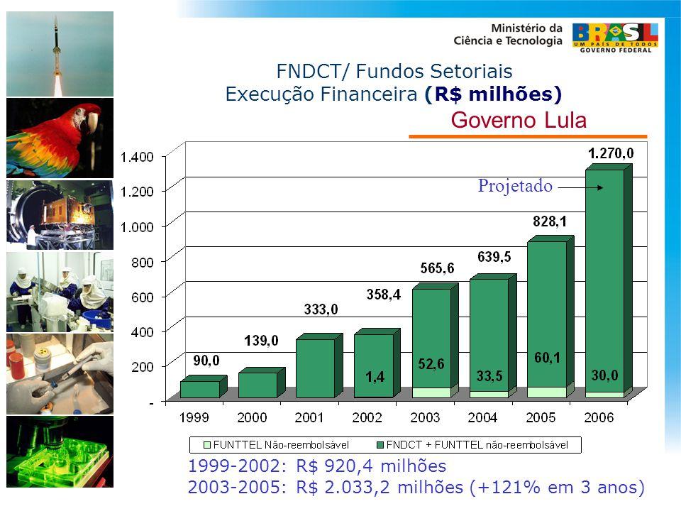 Governo Lula 1999-2002: R$ 920,4 milhões 2003-2005: R$ 2.033,2 milhões (+121% em 3 anos) FNDCT/ Fundos Setoriais Execução Financeira (R$ milhões) Proj