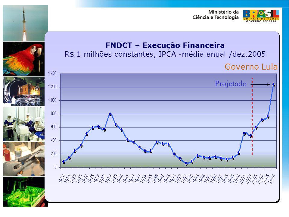 FNDCT – Execução Financeira R$ 1 milhões constantes, IPCA -média anual /dez.2005 Governo Lula Projetado