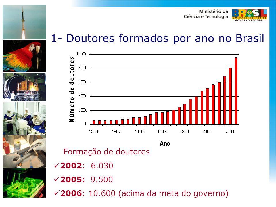 1- Doutores formados por ano no Brasil Formação de doutores  2002: 6.030  2005: 9.500  2006: 10.600 (acima da meta do governo)