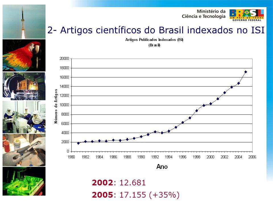 2- Artigos científicos do Brasil indexados no ISI 2002: 12.681 2005: 17.155 (+35%)
