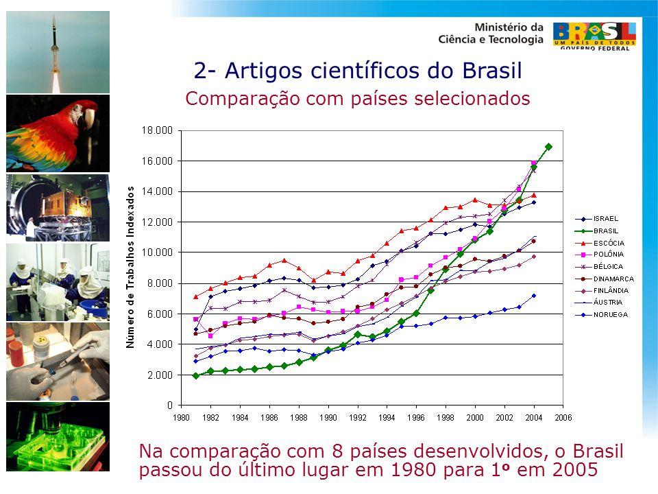 2- Artigos científicos do Brasil Comparação com países selecionados Na comparação com 8 países desenvolvidos, o Brasil passou do último lugar em 1980