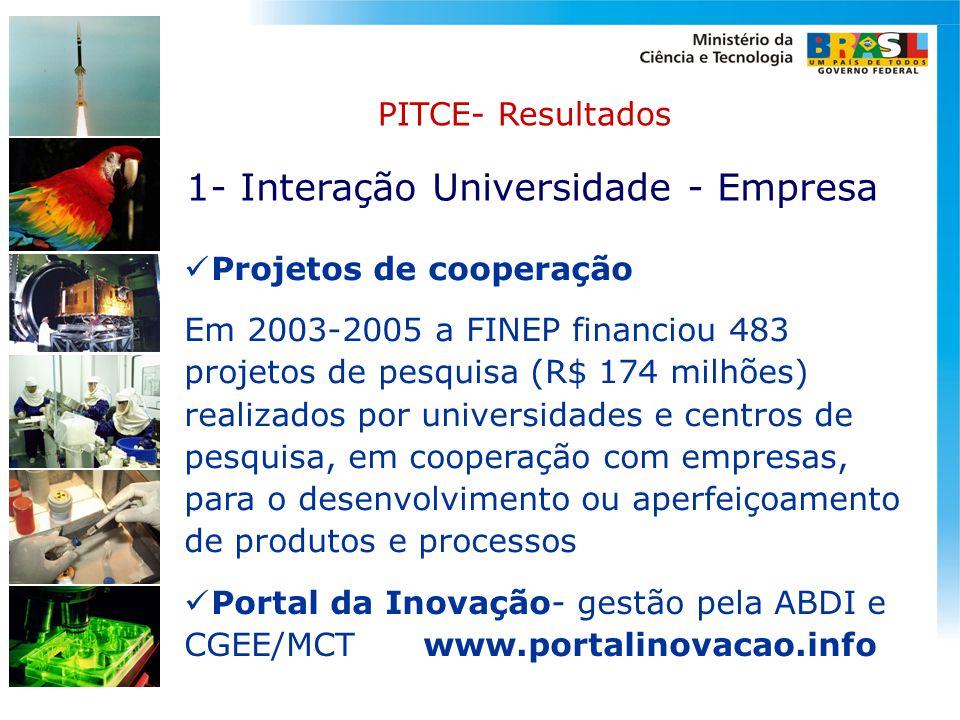 1- Interação Universidade - Empresa  Projetos de cooperação Em 2003-2005 a FINEP financiou 483 projetos de pesquisa (R$ 174 milhões) realizados por u