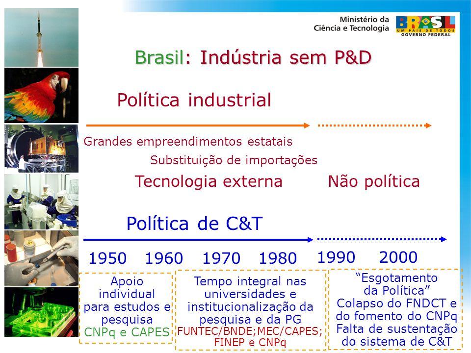 Política de C&T 1950 1960 1990 2000 1970 1980 Brasil: Indústria sem P&D Grandes empreendimentos estatais Substituição de importações Tecnologia extern